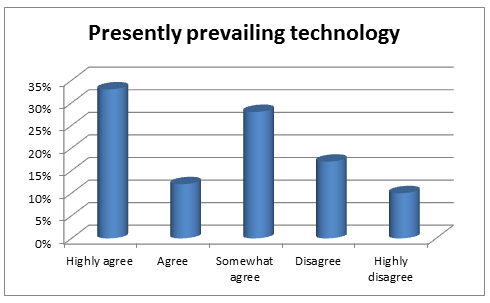 Showing agree or disagree index for the usage of technology in par with developed nations