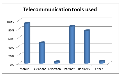 Showing the frequency of telecommunication tools used