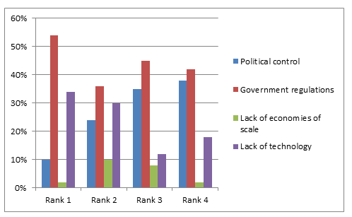 Shows the ranking for major barriers to telecommunication system