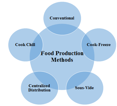 food production - Assignment Help