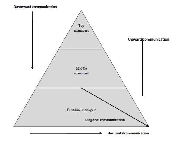Types of Organizational Communication