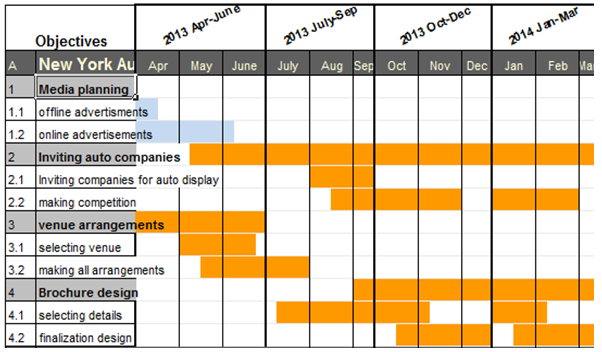 Project schedule development