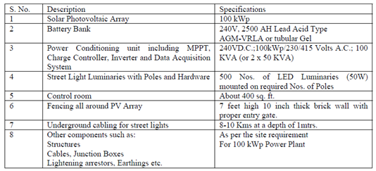 Detailed Specification of Components