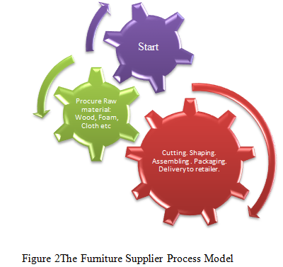 The Furniture Supplier Process Model - Assignment Help UK