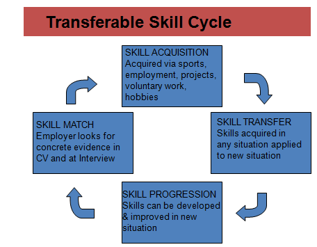 transferrable skill Cycle - Assignment Help, Assignment Help UK, Assignment Help Coventry, Assignment Help London,