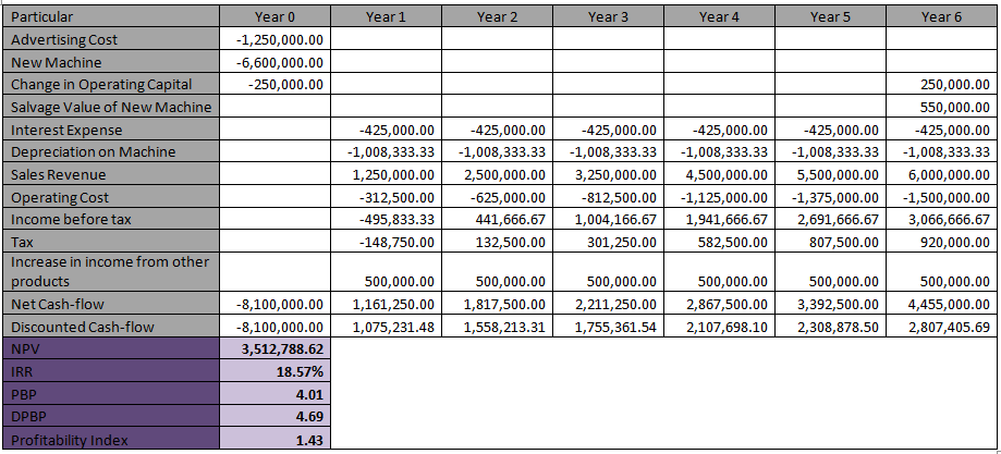 calculation of the cash-flows, NPV, IRR, Payback Period, Discounted Payback Period and Profitability Index
