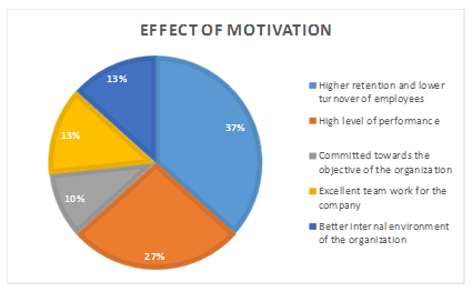 effect of motivation, Research project, research project on travel and tourism, research, travel and tourism, Research project Assignment,  travel and tourism assignment help, Unit 4 Research Project Assignment, Assignment Help UK, Assignment Help, Online Assignment Help, Assignment Writing Service, Assignment Help Coventry