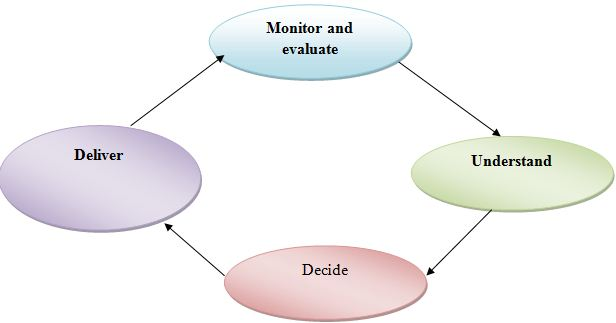 process of self assessment