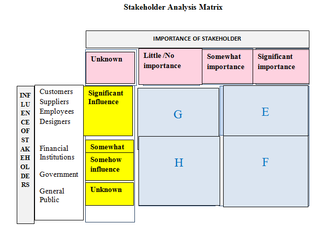 Stakeholder Analysis Matrix, Business, Management, Education, Business environment, Unit 1 Business Environment Assignment Armani, Assignment Help UK, Assignment Help, Online Assignment Help, Assignment Writing Service, Assignment Help Coventry