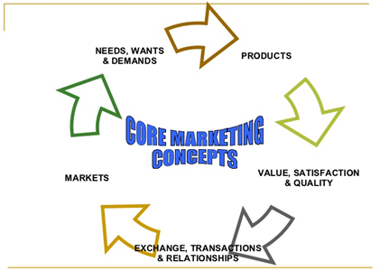 core concepts marketing, Assignment Help, Assignment Help UK, Assignment Help Coventry, Assignment Help London