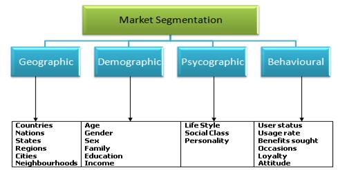 market segmentation, Assignment Help, Assignment Help UK, Assignment Help Coventry, Assignment Help London