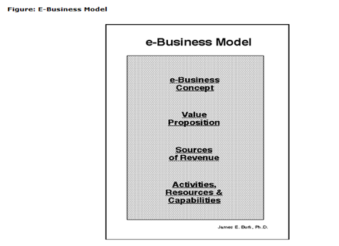 e business model, Business, Education, Management, Assignment on Internet and E-Business, Internet and E-Business, Assignment Help, Online Assignment Help, Assignment Writing Service, Assignment Help UK, Assignment Help Coventry, Assignment Help London, Cheap Assignment Help, Icon College Assignment Help
