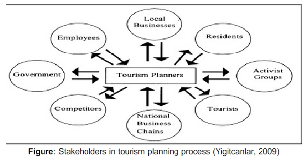 stakeholders in tourism planning process, Travel and tourism, travel, tourism, tourist destinations, Sustainable Tourism Development Assignment London Olympics, Sustainable Tourism Development, London Olympics Assignment, Sustainable Tourism Development Assignment, Assignment Help, Online Assignment Help, Assignment Writing Service, Assignment Help UK, Assignment Help Coventry, Assignment Help London, Cheap Assignment Help, Icon College Assignment Help