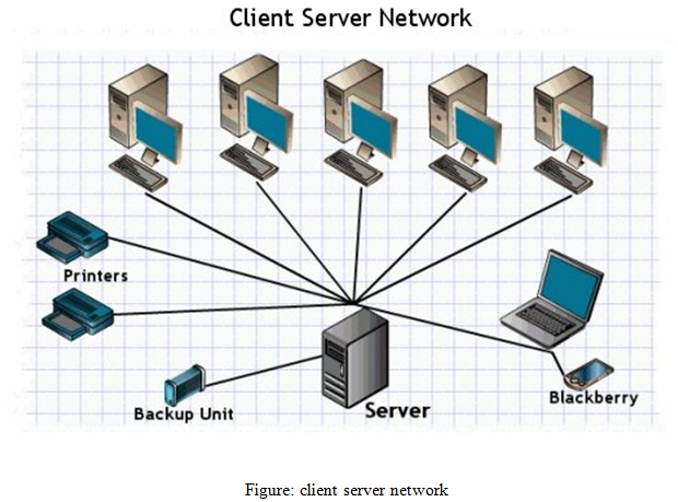 client server network, Business, management, education, Internet and E-Business Assignment Help, Internet and E-Business, Computing system and development, computer, computer development, Assignment Help, Online Assignment Help, Assignment Writing Service, Assignment Help UK, Assignment Help Coventry, Assignment Help London, Cheap Assignment Help, Icon College Assignment Help