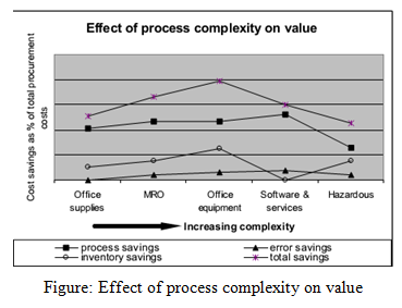 Effect of process complexity on value, Business, management, education, Internet and E-Business Assignment Help, Internet and E-Business, Computing system and development, computer, computer development, Assignment Help, Online Assignment Help, Assignment Writing Service, Assignment Help UK, Assignment Help Coventry, Assignment Help London, Cheap Assignment Help, Icon College Assignment Help