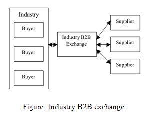 Industry B2B exchange, Business, management, education, Internet and E-Business Assignment Help, Internet and E-Business, Computing system and development, computer, computer development, Assignment Help, Online Assignment Help, Assignment Writing Service, Assignment Help UK, Assignment Help Coventry, Assignment Help London, Cheap Assignment Help, Icon College Assignment Help