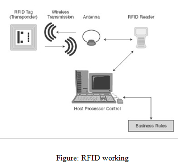 RFID working, Business, management, education, Internet and E-Business Assignment Help, Internet and E-Business, Computing system and development, computer, computer development, Assignment Help, Online Assignment Help, Assignment Writing Service, Assignment Help UK, Assignment Help Coventry, Assignment Help London, Cheap Assignment Help, Icon College Assignment Help