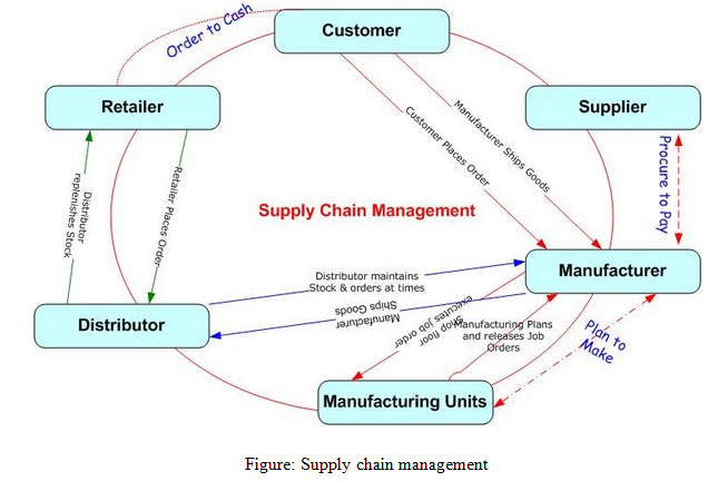 zaras chain of success customer manufacture distribution Published: mon, 5 dec 2016 the goal of this report is to understand the supply chain practice followed by the fast fashion company zara the report takes into consideration the profile of the company and the characteristics of fashion industry, the time cycle of zara's products, what is being offered to company's customers and how zara segments its customer.