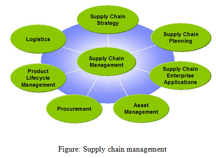 Supply chain management, Business, management, education, Internet and E-Business Assignment Help, Internet and E-Business, Computing system and development, computer, computer development, Assignment Help, Online Assignment Help, Assignment Writing Service, Assignment Help UK, Assignment Help Coventry, Assignment Help London, Cheap Assignment Help, Icon College Assignment Help