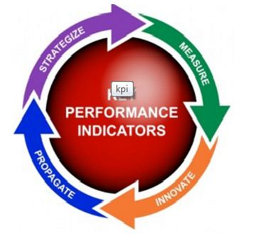 performance and indicators, Assignment Help