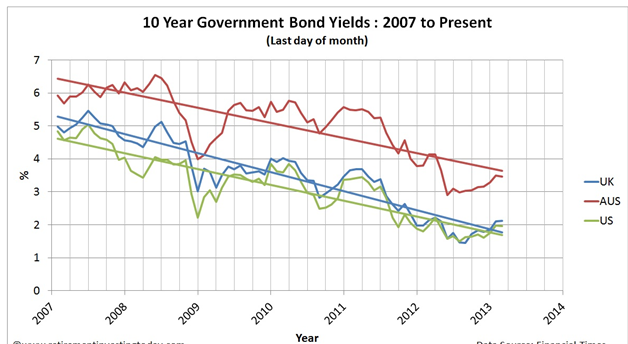 Impact of Yield Curve on Economy