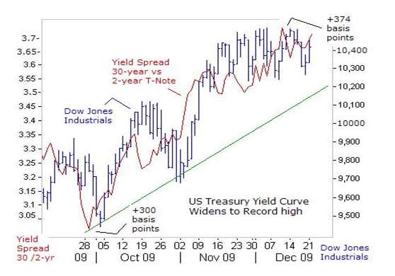 The Yield Curve, December 2009