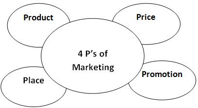 hnc and hnd marketing principles Unit4 marketing principles global & regional development centres hnc assignment help hnd assignment help hnd it- epd-assignment unit4 marketing principles.