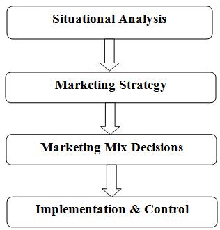 Marketing process, Assignment Help, Assignment Help UK, Online Assignment Help, Assignment Help London