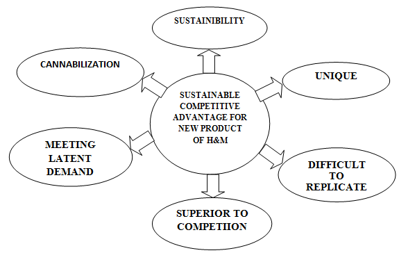 SUSTAINABLE COMPETITIVE, Assignment Help, Assignment Help UK, Online Assignment Help, Assignment Help London