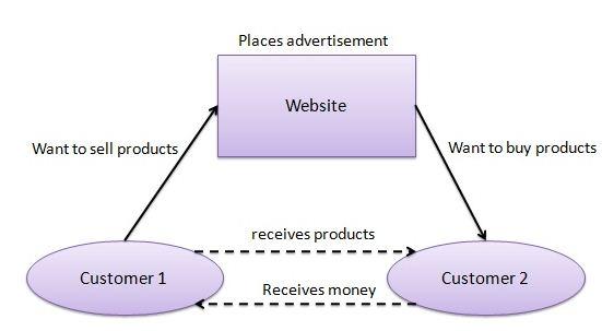 B2C Model, Assignment Help, Assignment Help Australia