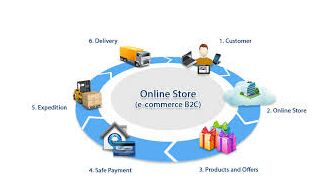 Steps with in E-Commerce Process, Assignment Help, Assignment Help Australia