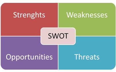 SWOT Analysis, Assignment Help, Assignment Help Australia