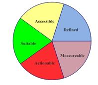 Unit 2 marketing principles Assignment,
