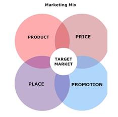 Unit 2 marketing principles, Assignment help, Assignment help UK, Online Assignment help