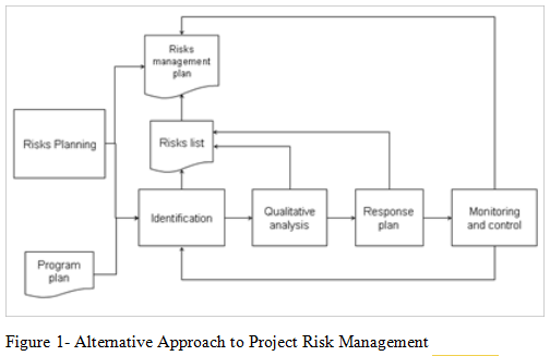 Alternative Approach to Project Risk Management, online assignment help, assignment help Australia