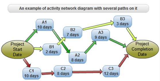 Network Diagrams And Schedule Analysis Essay Academic Service