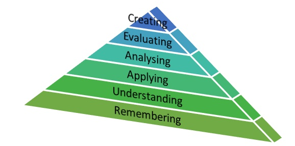 Unit 24 Understand Learning Process Assignment, Understand Learning Process, Assignment Help UK, Assignment Help Coventry, Assignment Help