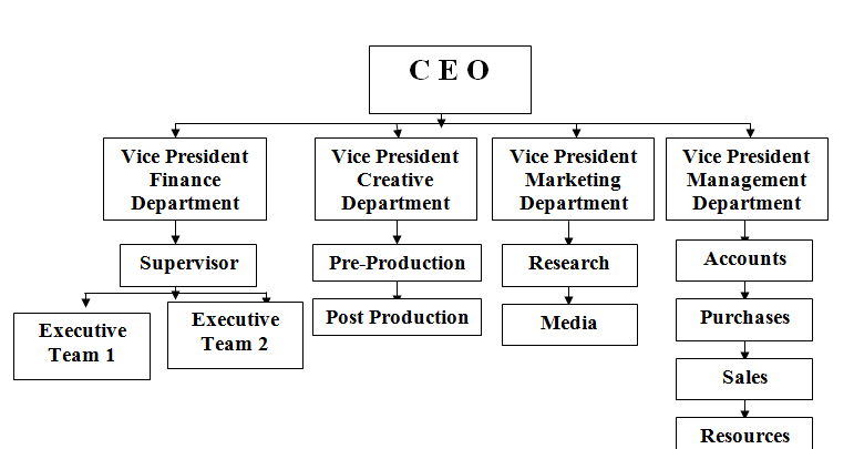 Element of Operation Management in Business Assignment,HND help