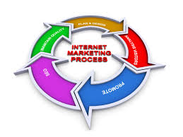Tools of Internet Marketing Assignment,Assignment help