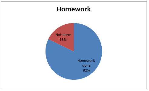 home work pie chart