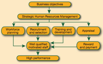 assignment on strategic human resource management