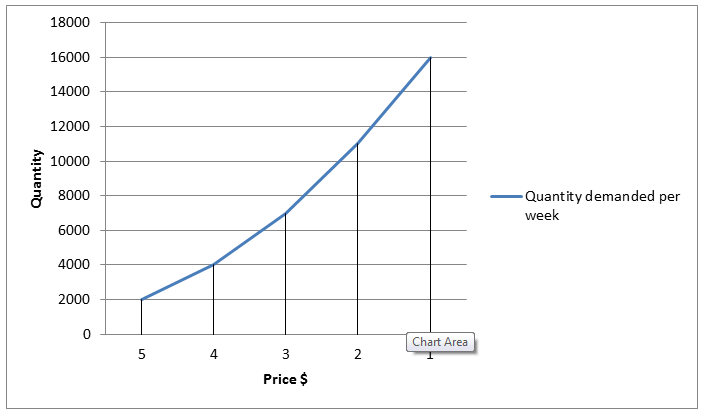 Graph for demand schedule