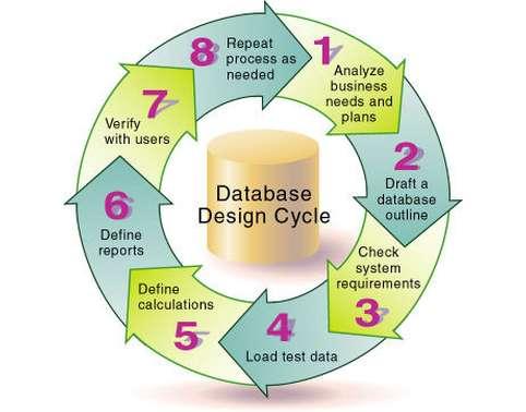 ICT211 Database Design System Oz Assignment Help