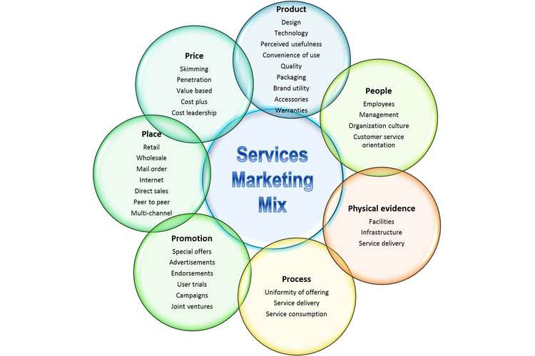 MKT335 Services Marketing Assignment Solution