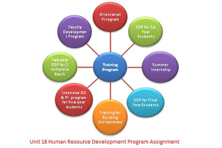Unit 18 Human Resource Development Program Assignment