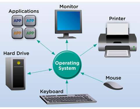 the features types and main components of multi user operating system Discuss any 3 functions of operating systems multi user - a multi user operating system allows for the first type of network operating system is peer to.