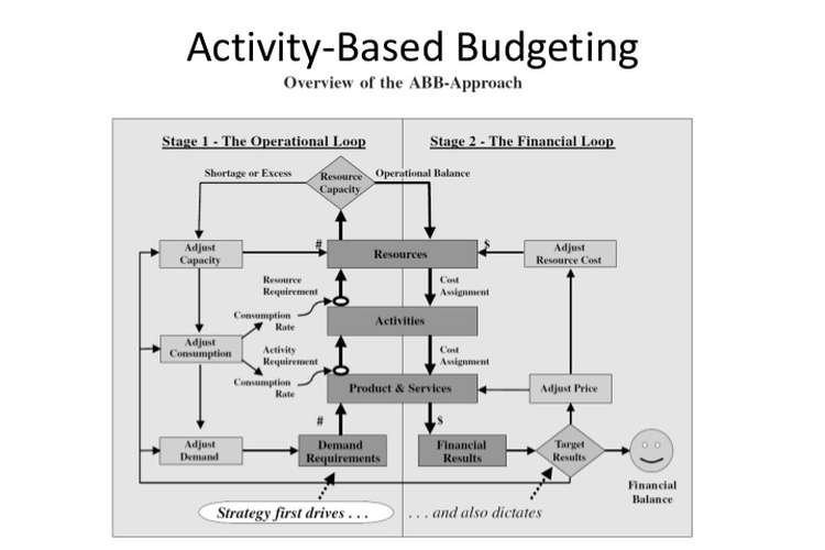 Implementation of Activity-Based Budgeting Assignment