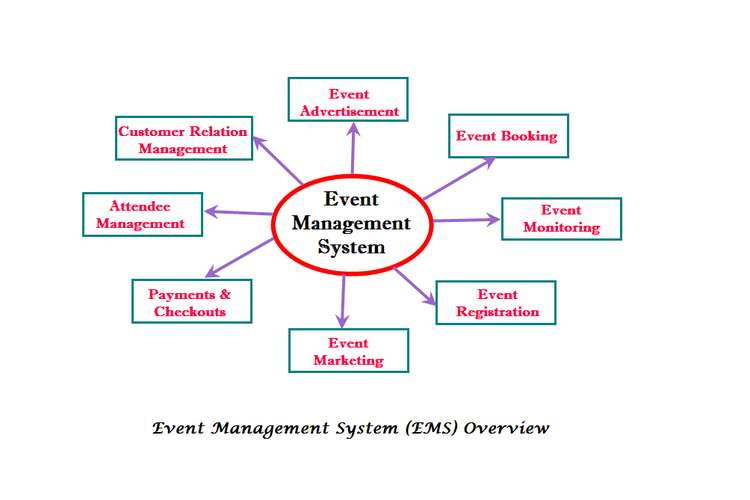 Event Management System Assignments Solution