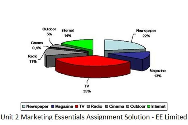 Unit 2 Marketing Essentials Assignment Solution - EE Limited