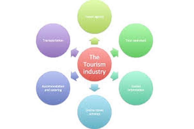 Unit 1 Tourism Industry Assignment - TUI